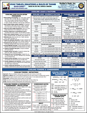 HVAC Tables, Equations