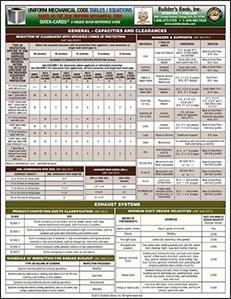 Uniform Mechancial Code Tables & Equations Based on 2015 UMC
